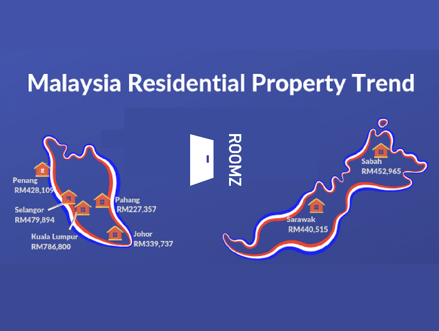 Malaysia Property Trend Infographic